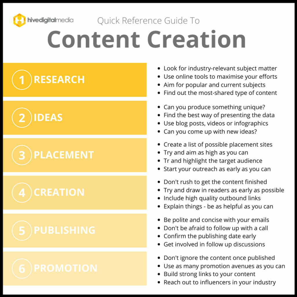 Hive Digital Media Content Creation | Content is Important
